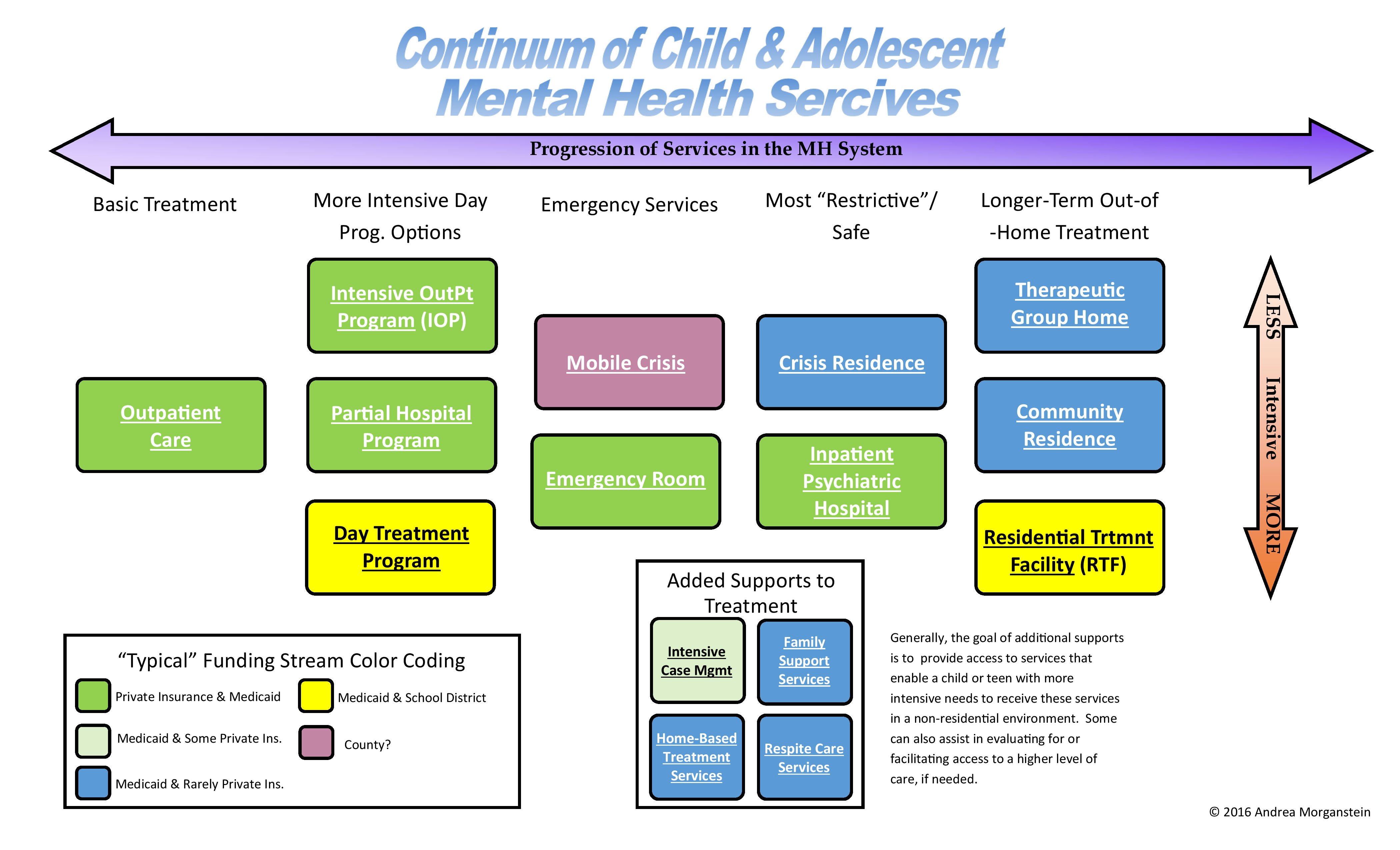Continuum of Care p1